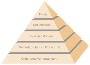 Piramide Teamspel